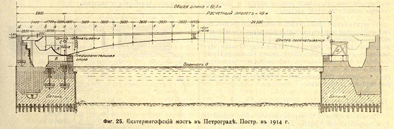 Чертежи Екатерингофского моста