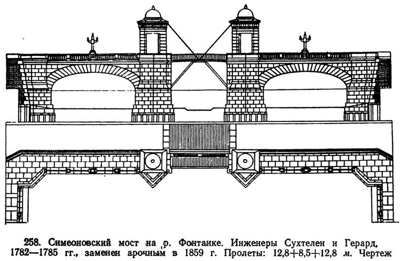 Чертеж моста 1782–1785 годов