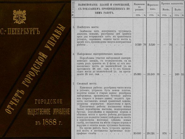 Отчет городской управы 1888 года. Источник: http://fulltext.pl.spb.ru/
